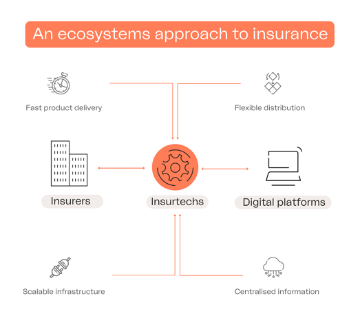 An ecosystems approach to insurance infographic